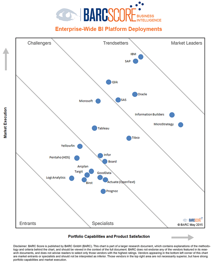 Business Intelligence Software Comparison by BARC Analysts