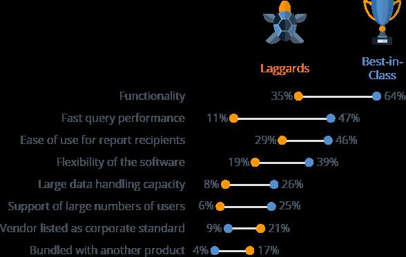 Reasons to buy BI software
