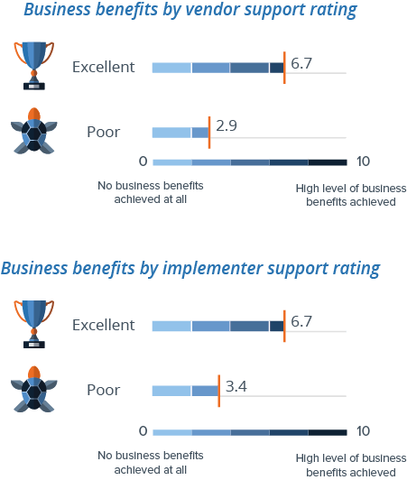 Support for BI tool analyzed by business benefits