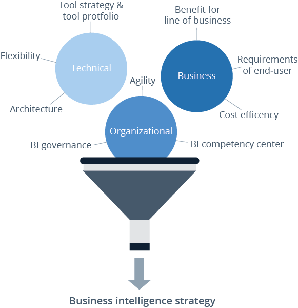 Defining a Business Intelligence strategy