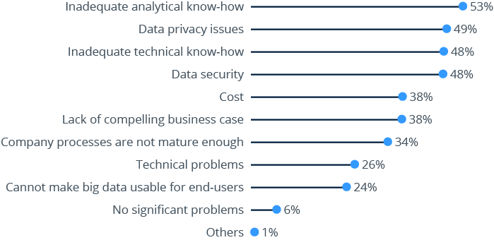 Most common Challenges in Big Data projects