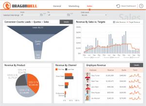 Dundas Sales Analytics