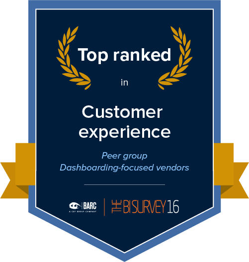 Top ranked in customer experience in the Dashboarding-focused products peer group