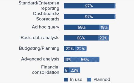 Business Intelligence Use Cases of Logi Analytics