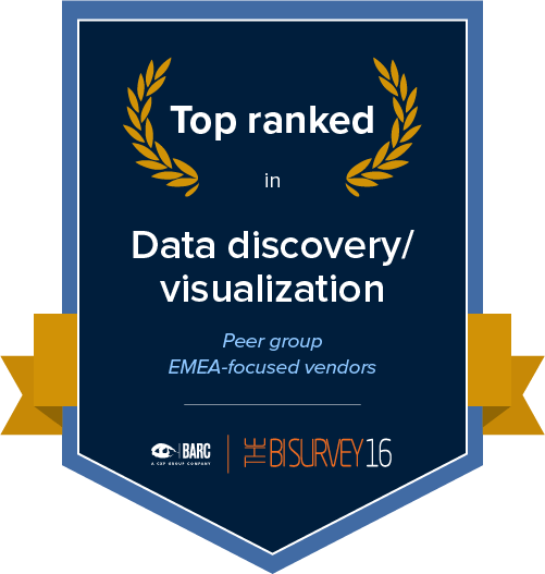 Top ranked in data discovery/visualization in the EMEA-focused vendors peer group