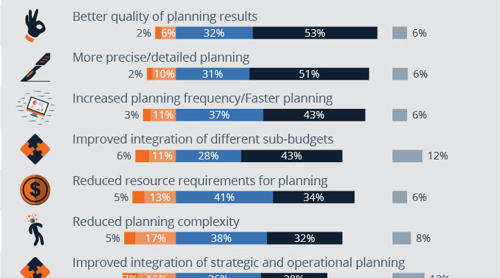 Benefits planning software future