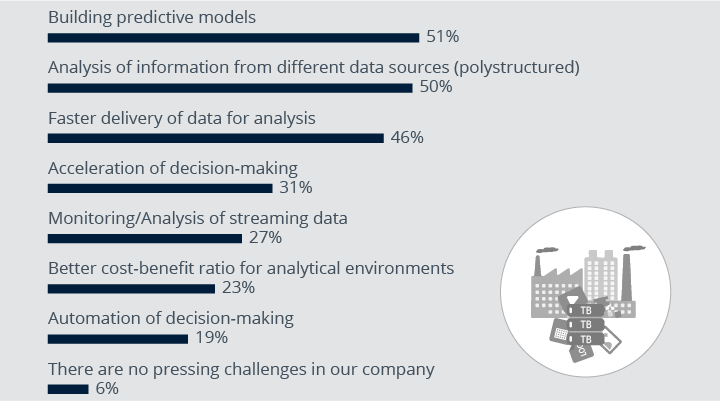 Why companies use big data analytics