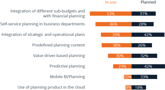 Analysis of the Trends in Financial Planning