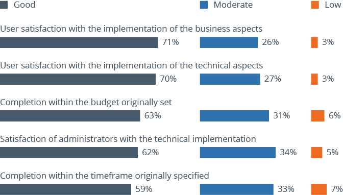 Satisfaction with the implementation of BI