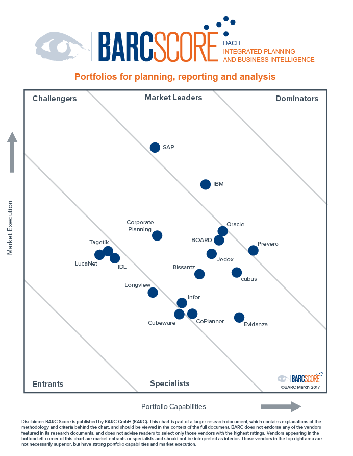 Barc Score Integrated Planning And Business Intelligence Dach