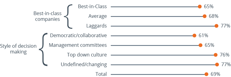 Data showing collaborative decision-making