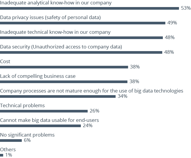 Challenges companies face when using big data analytics