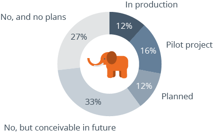 Survey results on Hadoop usage
