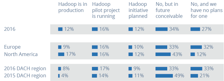 Use of Hadoop in North America and Europe