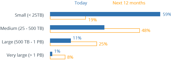 Survey analysis on the data volumes companies use