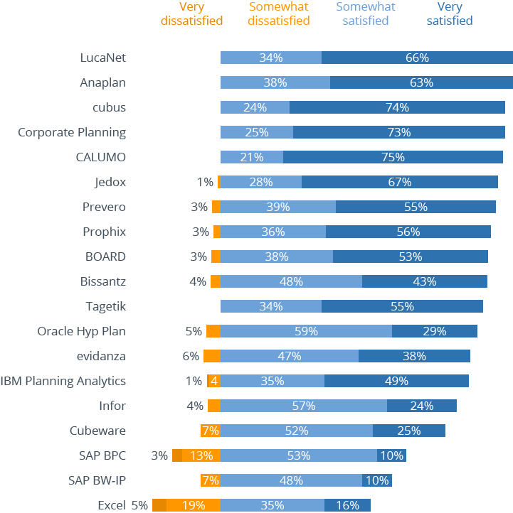 Satisfaction with planning and budgeting tools