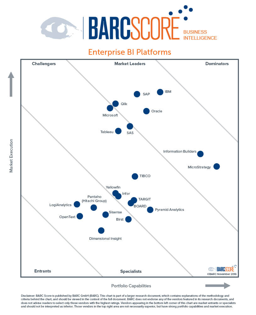 Business Intelligence Comparison By Barc Ysts