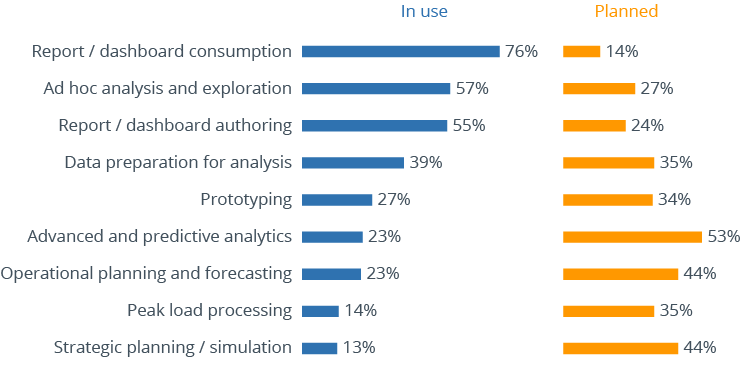Survey analysis of use cases for could BI