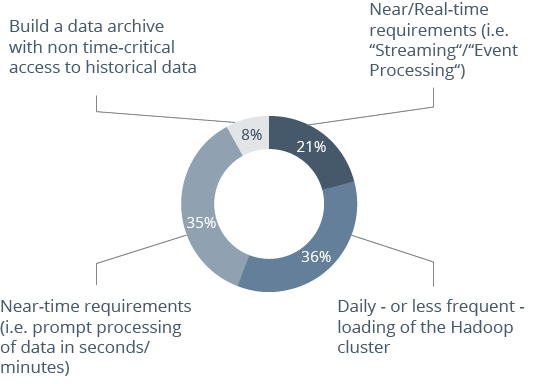 Survey data on the processing frequency of Hadoop applications