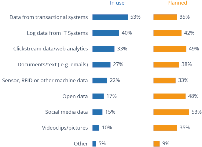 Survey data on tata types used in Hadoop apps
