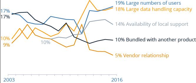 Reasons to buy BI software timeline 2