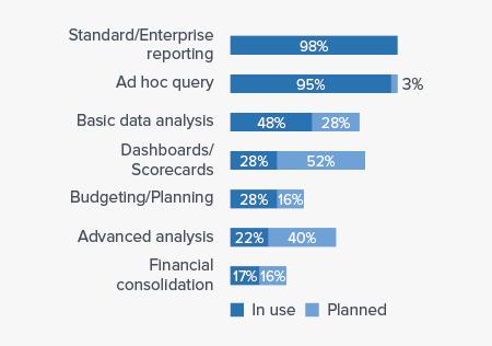 Business Intelligence Use Cases of Entrinsik
