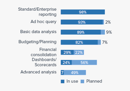 Business Intelligence Use Cases of Infor