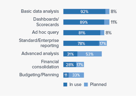 Business Intelligence Use Cases of Pyramid Analytics