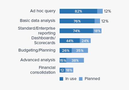 Business Intelligence Use Cases of SAP BO Analysis
