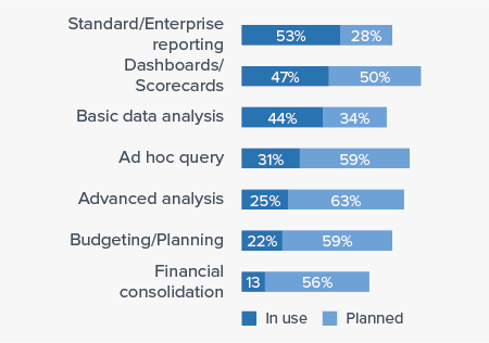 Business Intelligence Use Cases of Carriots Analytics (Envision)