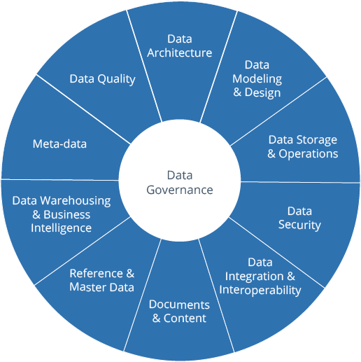 Topics of data governance