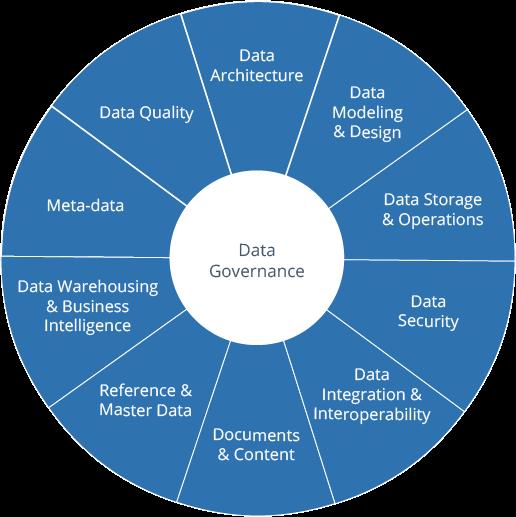 Topics of data governance