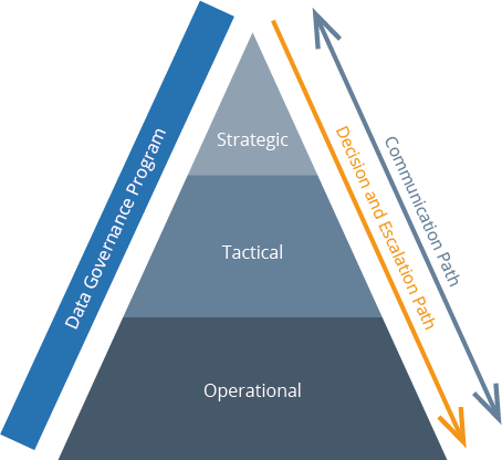 the pyramid of data governance