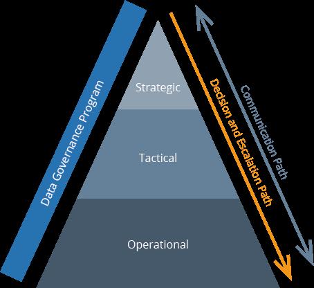 the pyramid of data governance