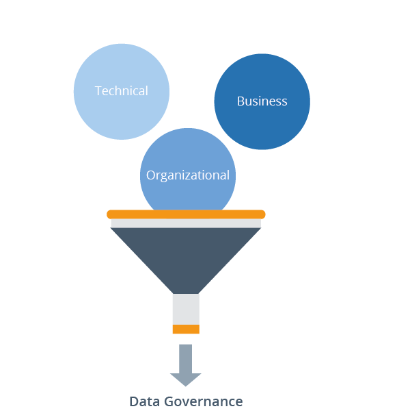 Aspects of data governance