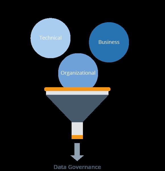 Aspects of data governance