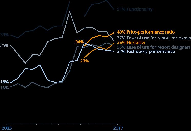 Historical development of buying criteria for BI software