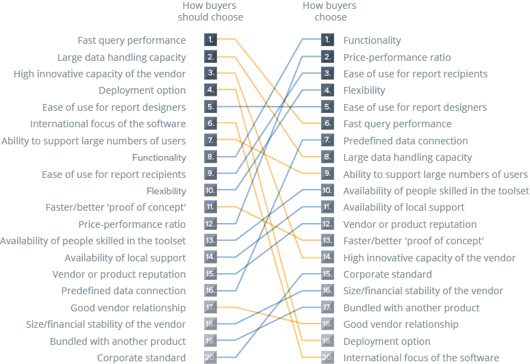 Recommended selection criteria based on the business benefits index