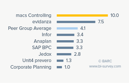 macs rating for competitive win rate in the solutions-focused planning products peer group