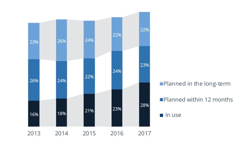 Importance of mobile bi
