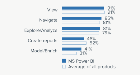 Microsoft Power BI - BI Survey