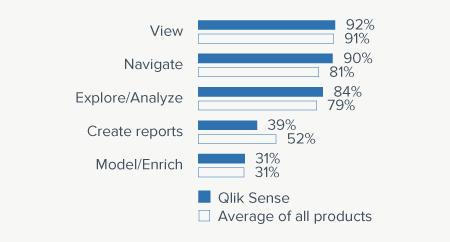 Qlik Sense - BI Survey