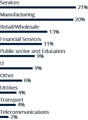 BI Survey respondents analyzed by industry
