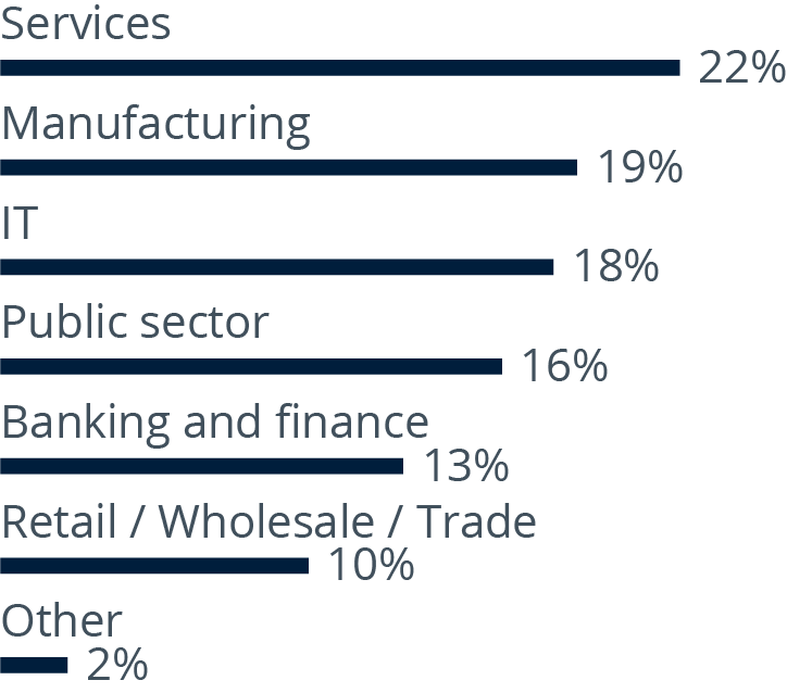 Data Management Survey respondents analyzed by industry
