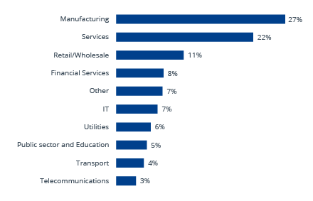 Planning Survey respondents analyzed by industry