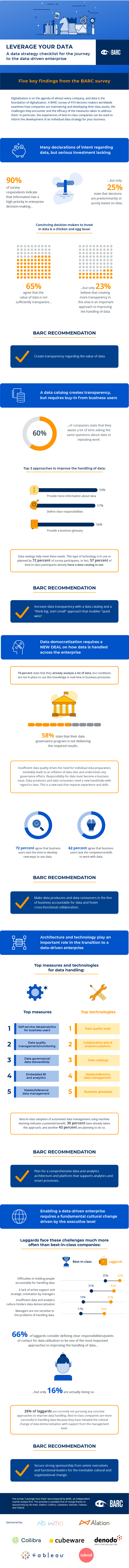Leverage Your Data Infographic