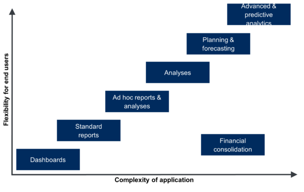 Business Intelligence Application Types