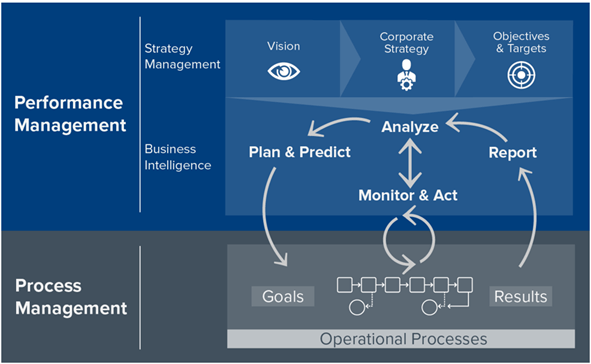 Business Intelligence Functionalities