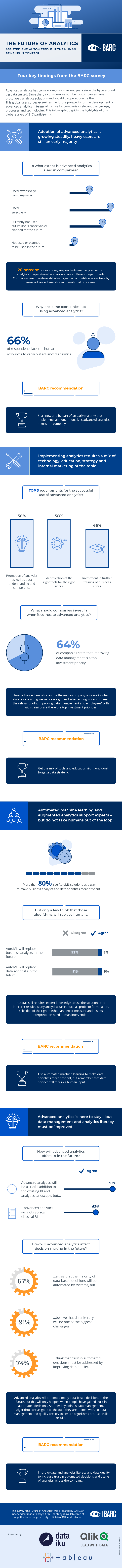 """BARC's """"The Future of Analytics"""" Infographic"""
